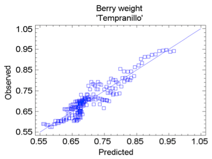Detection of individual berries in a grapevine cluster by automatic image analysis (2/3)