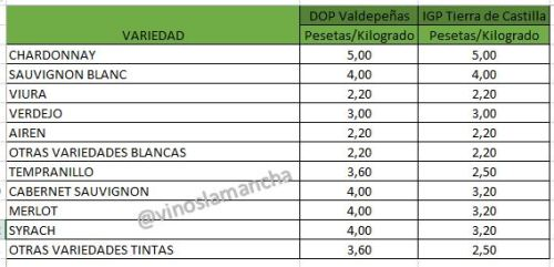 precios-uva-valdepeñas