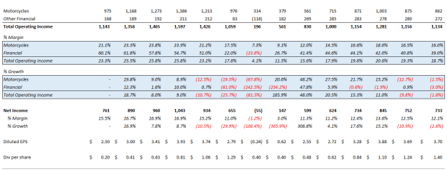 Harley-Davidson HOG Financials 2