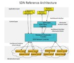 SDN Reference Architecture is depicted in this diagram.
