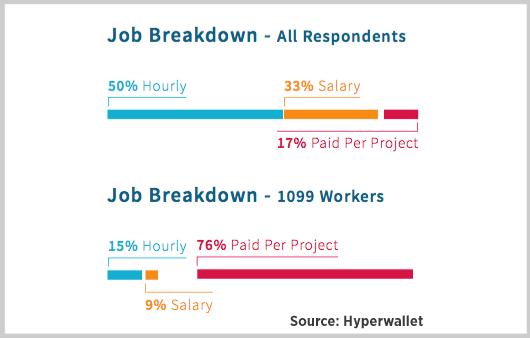 self employed retirement