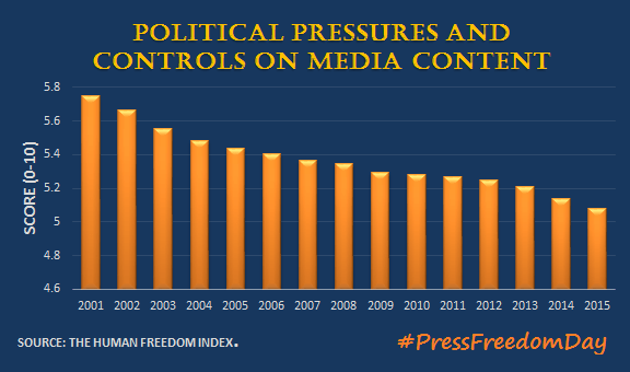 Political-restrictions-on-press-freedom