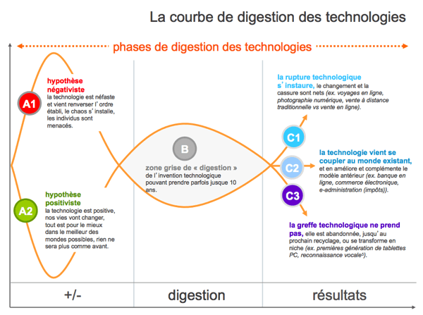 la digestion des technologies