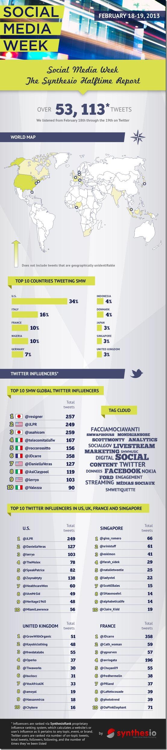 socialmediaweekinfluencers2013