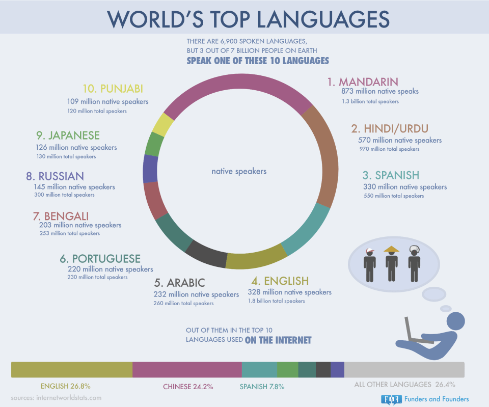 world's top language