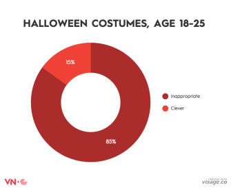 Here Are 5 Charts that Show How We Feel About Fall