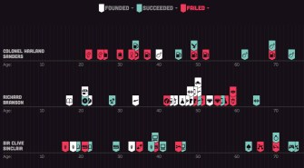 Interactive Timeline Charts the Failures of Famous Founders