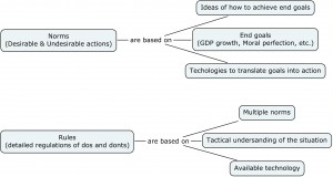 Mind-maps for organising the layout of a chapter, article or dissertation
