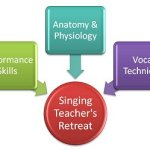 eZINE 72 - singing and training