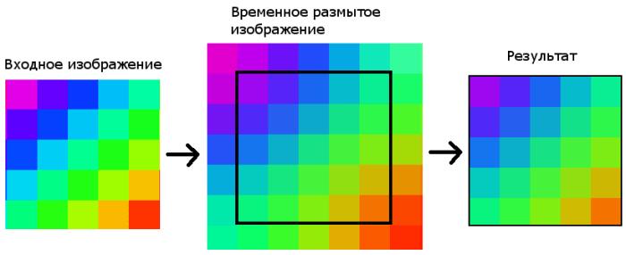 Решение проблемы отсутствия «соседей» у крайних пикселей