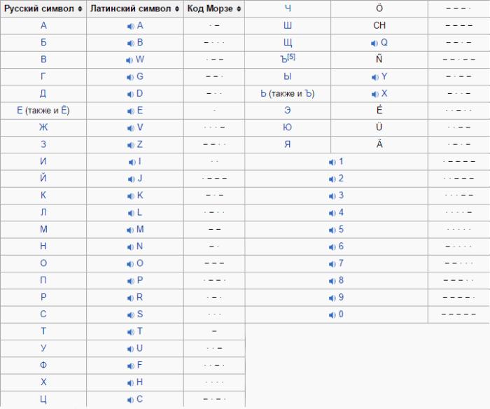 Азбука Морзе. Коды символов