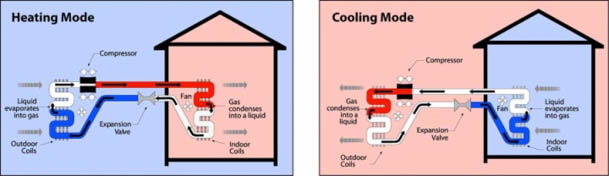 Heat pumps seen as another tool in energy efficiency kit for Energy efficiency kits