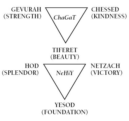 Characteristics of antithesis