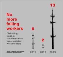 OSHA deaths Tower-chart1