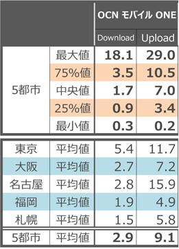 OCNモバイルONE通信速度201603