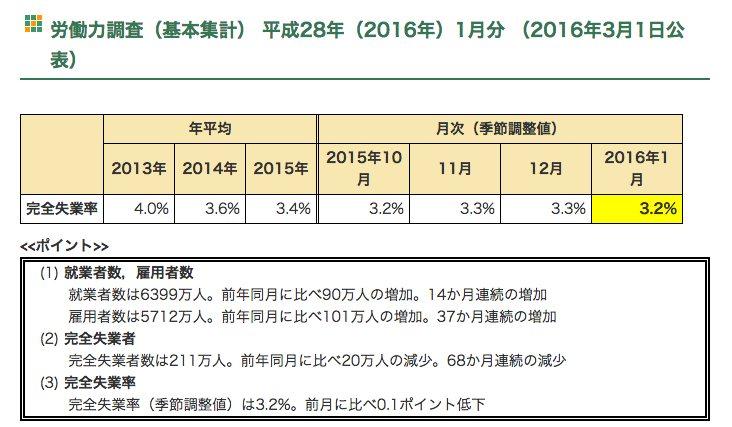 日本の失業率