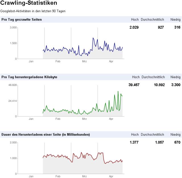 Ladezeit beeinflußt Google Ranking abb01 crawling statistik