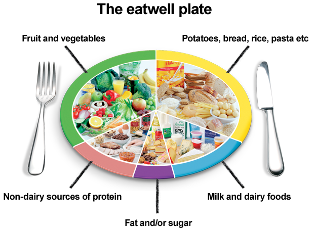 eatwell-plate-label