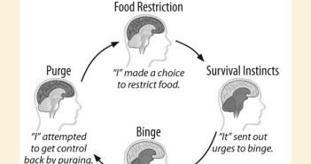 Bulimia Binge