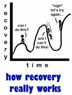 relapse-recovery