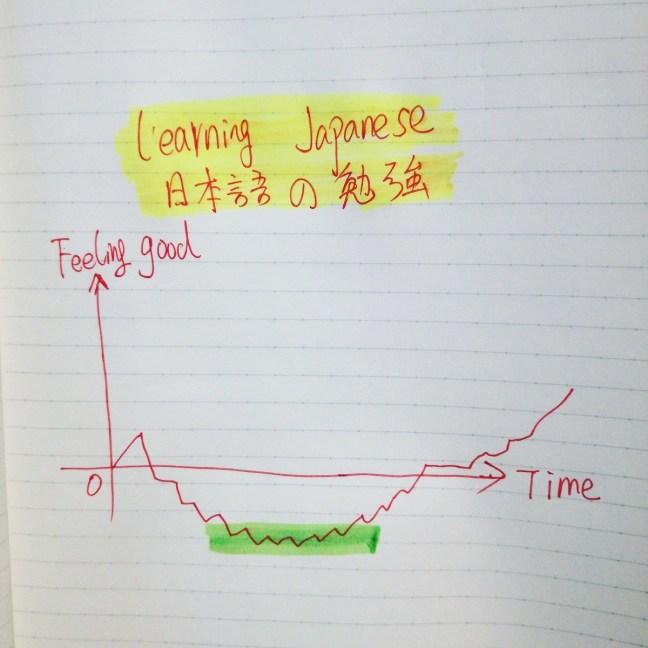 felling_of_learningjapanese
