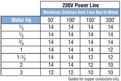 Electric motor horsepower calculator kakamozza calculate inrush for 3 phase motor greentooth Gallery