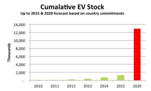 global ev sales