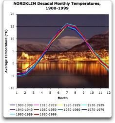 NORDKLIM Decadal monthly temperatures, 1900-1999