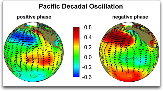 Decadal Oscillations Of The Pacific Kind | Watts Up With That?