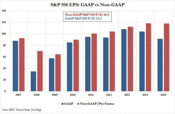 S&P500 GAAP vs Non-GAAP