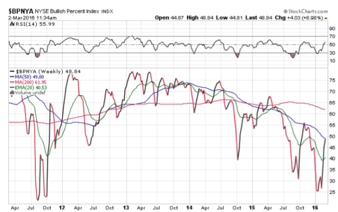 NYSE Bullish Percent Index