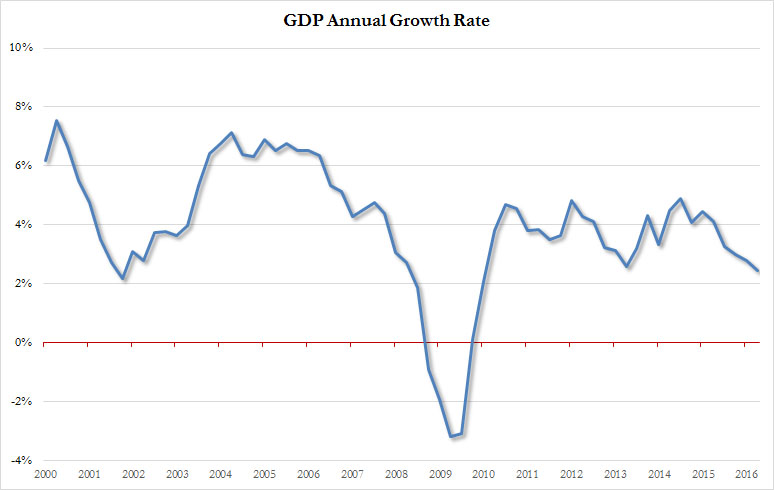 GDP Annual Growth Rate - ZeroHedge