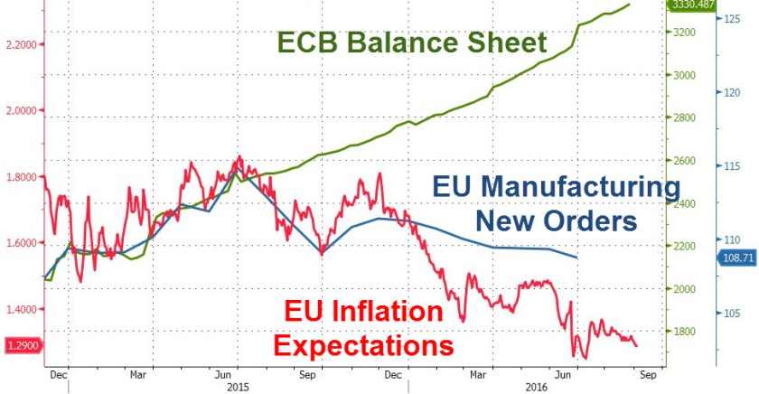 ecb-balance-sheet-eu-inflation-expectations-20160904