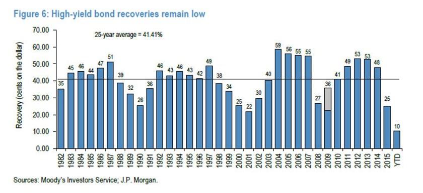 Moodys-JP Morgan High-Yield Bond Recoveries2