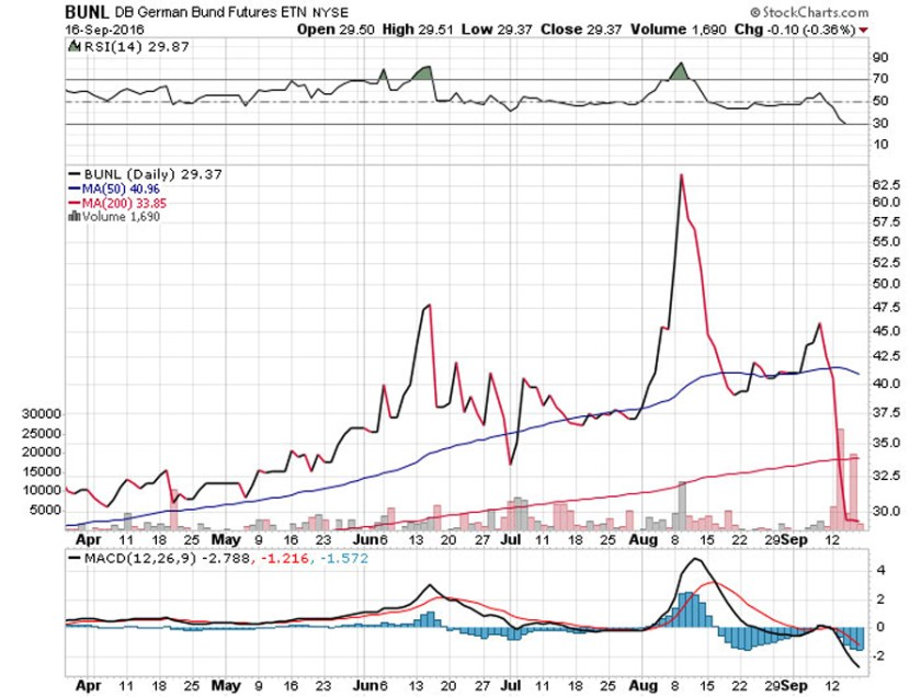 stockcharts-bunl-db-german-bund-futures-etn-nyse