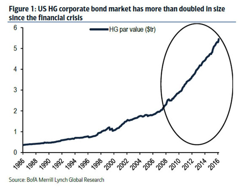 us-hg-corporate-bond-market-doubled