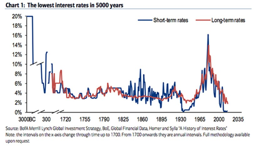 1-bofa-merrill-lynch-lowest-interest-rates-in-5000-years