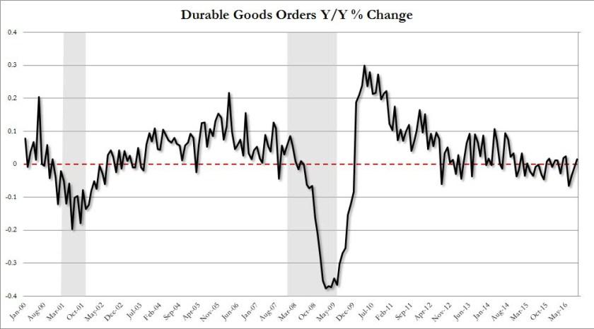 2-durable-goods-orders-yy-change