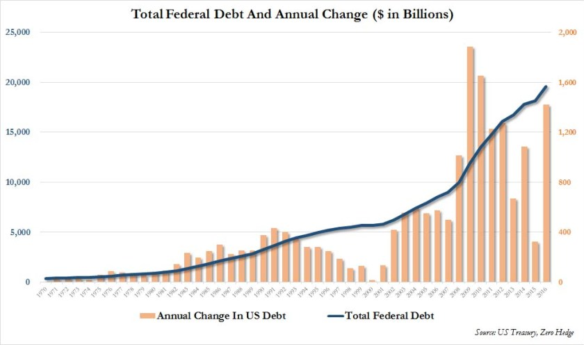 total%20debt%202016