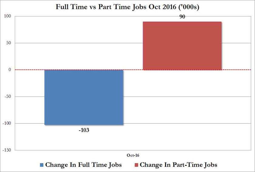 full-time-vs-part-time-jobs