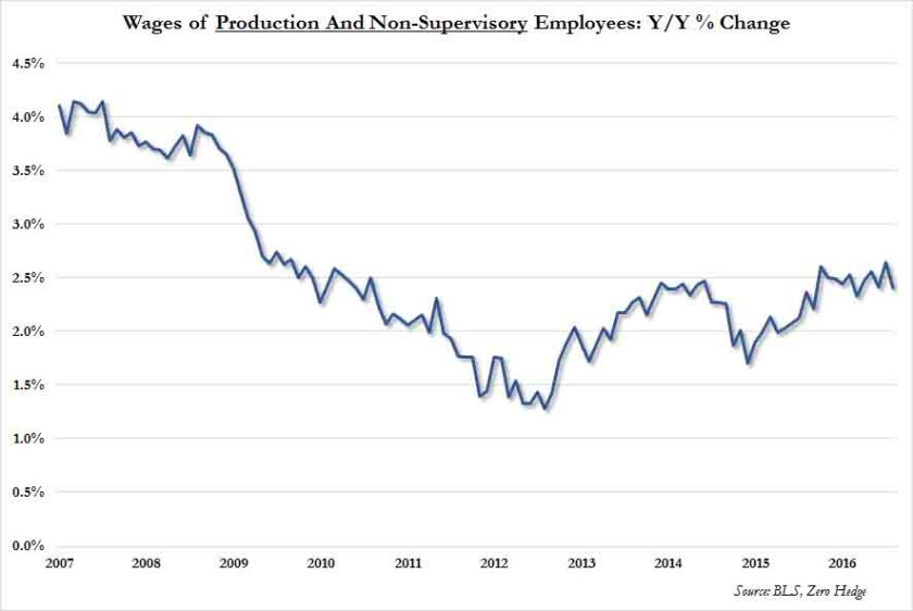 wages-of-non-supervisory-workers