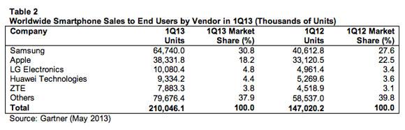 OS-share-Q1-2013-a