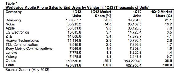 OS-share-Q1-2013-b