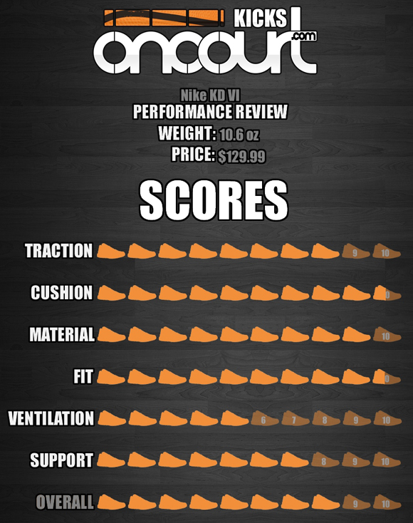 Nike KD VI Performance Review 8
