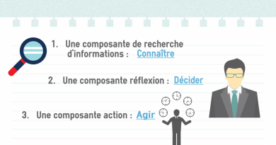 3 Composantes du Marketing
