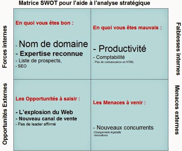 Exemple méthode d'analyse webmarketing, questions réponses SWOT