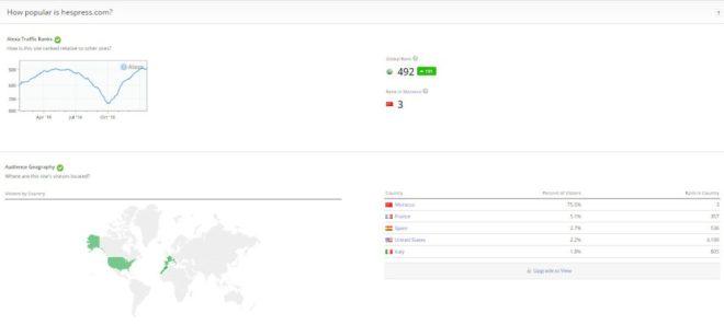 Hespress Le gagnant du prix du Portail d'information de l'année 2011 au Morocco Web Awards
