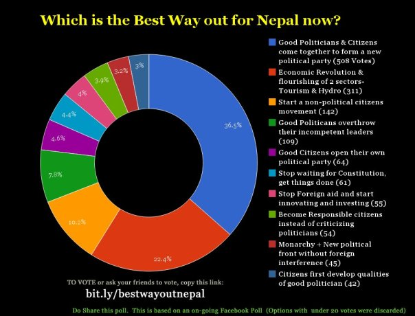 What do Nepalis want next ? Results of vote