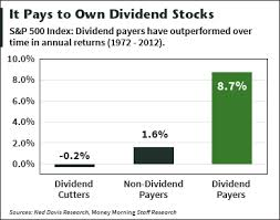 Best Dividend Stocks To Buy For 2016