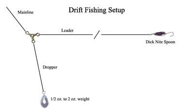 Typical Driftfishing Setup
